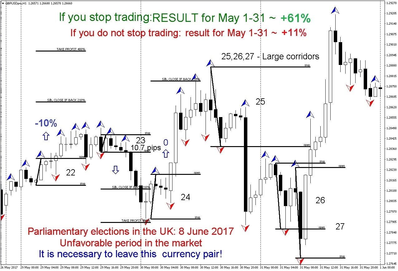 Forex futures strategy