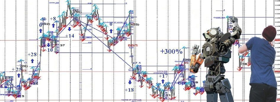 ST Patterns Profitable Trading Strategy