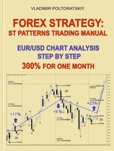 Profitable Trading ST Patterns Strategy