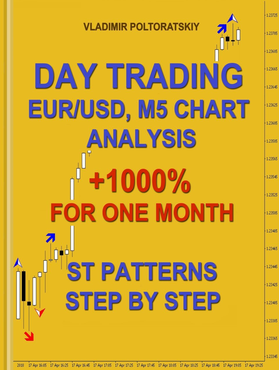 Day Trading st patterns